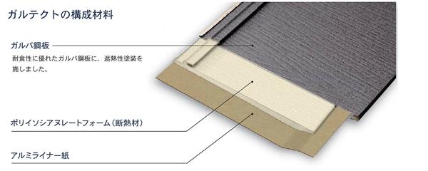 断熱材とガルバリウム鋼板