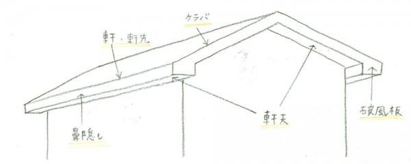 屋根部位名称