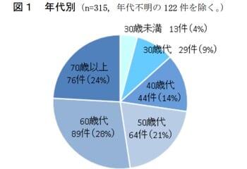 転落事故の年代別グラフ