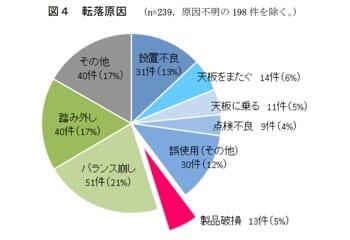 転落事故の原因別グラフ