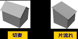 屋根の形1