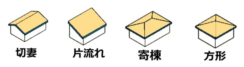 代表的な4つの屋根