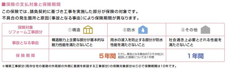 リフォーム工事瑕疵(かし)保険期間