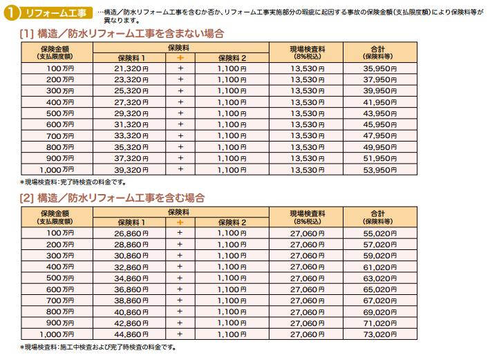 リフォーム工事瑕疵(かし)保険 保険料