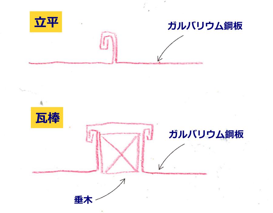 立平屋根と瓦棒屋根の違い