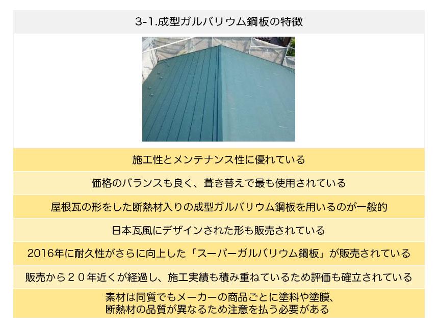 成型ガルバリウム鋼板の特徴