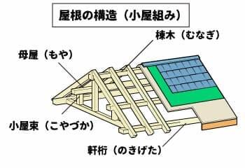 木造住宅の屋根構造について