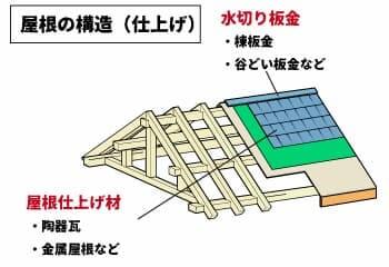 屋根の仕上げ