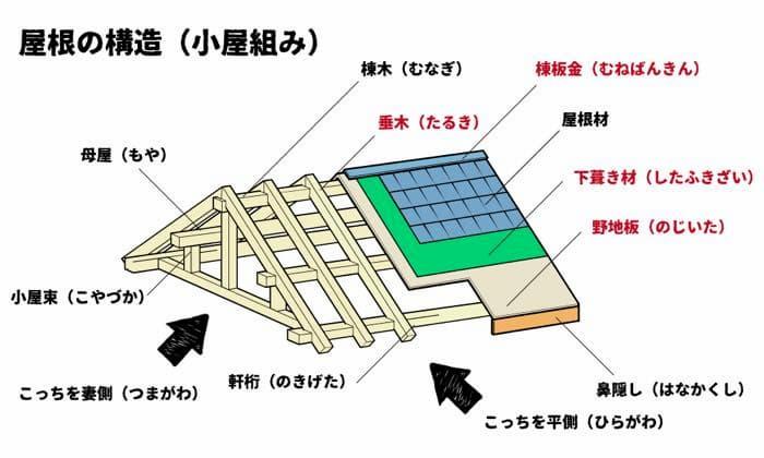 屋根の構造や屋根に関する用語を知ろう