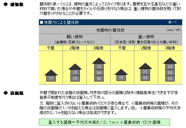 住宅サポート建築研究所
