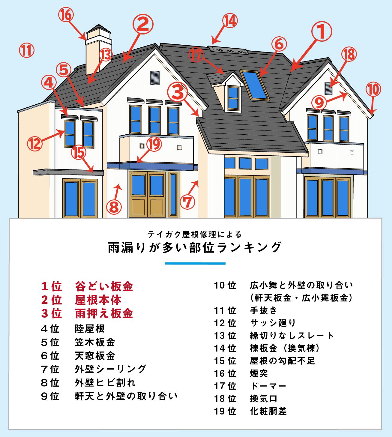 雨漏り修理頻度ランキング