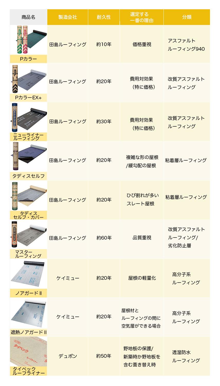 テイガク屋根修理でよく使うルーフィングの種類と特徴