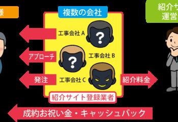 紹介サイトによるマッチングの例