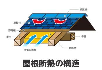 屋根断熱の構造