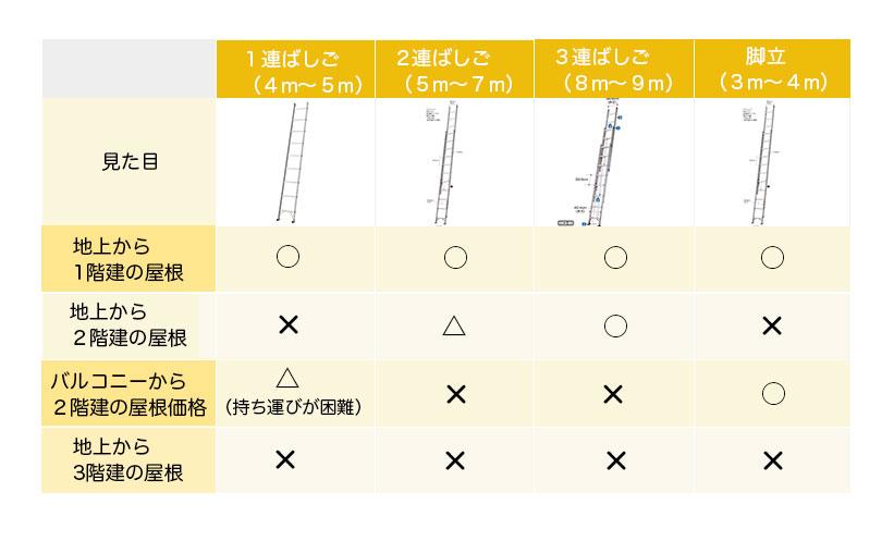 「はしご」の種類と対応できる屋根の高さ