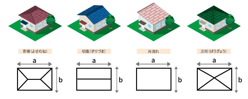 4種類の屋根の形