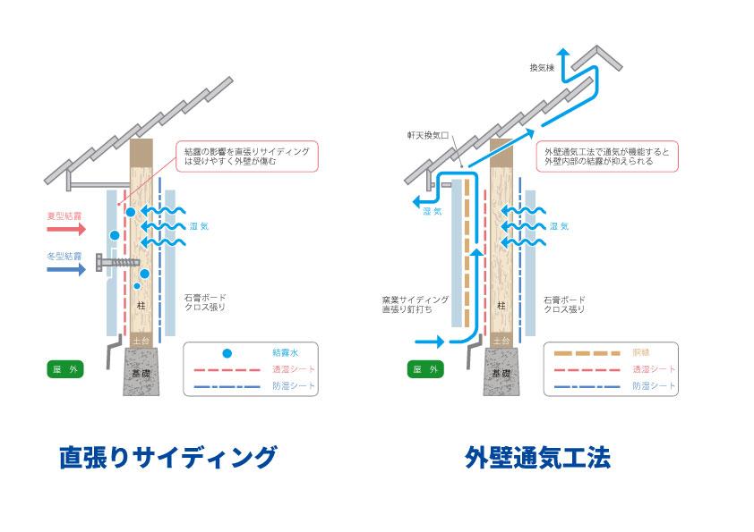 直張りサイディングと外壁通気構法の違い