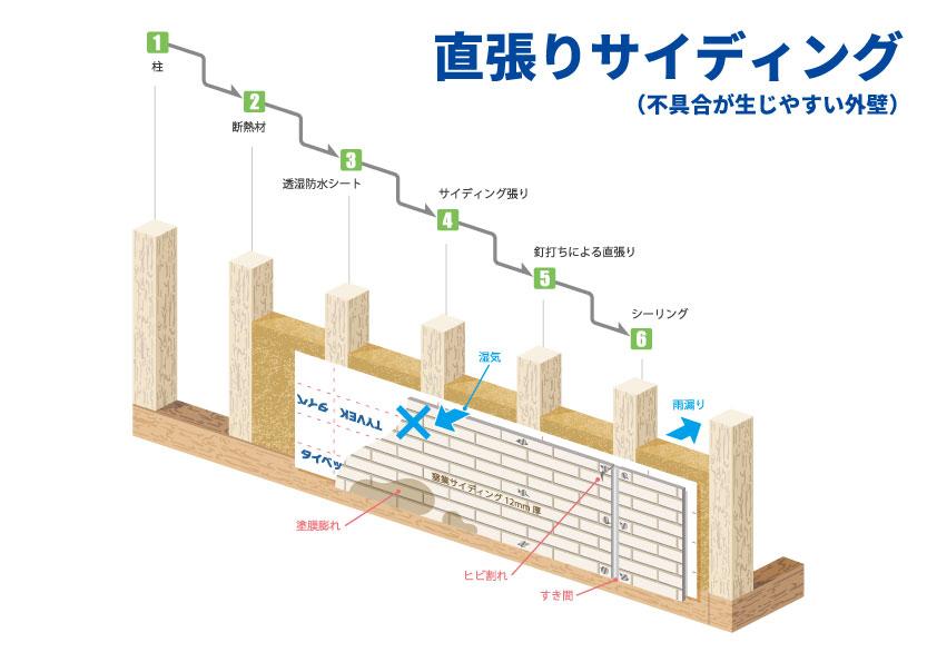 直張りサイディング(不具合が生じやすい外壁)