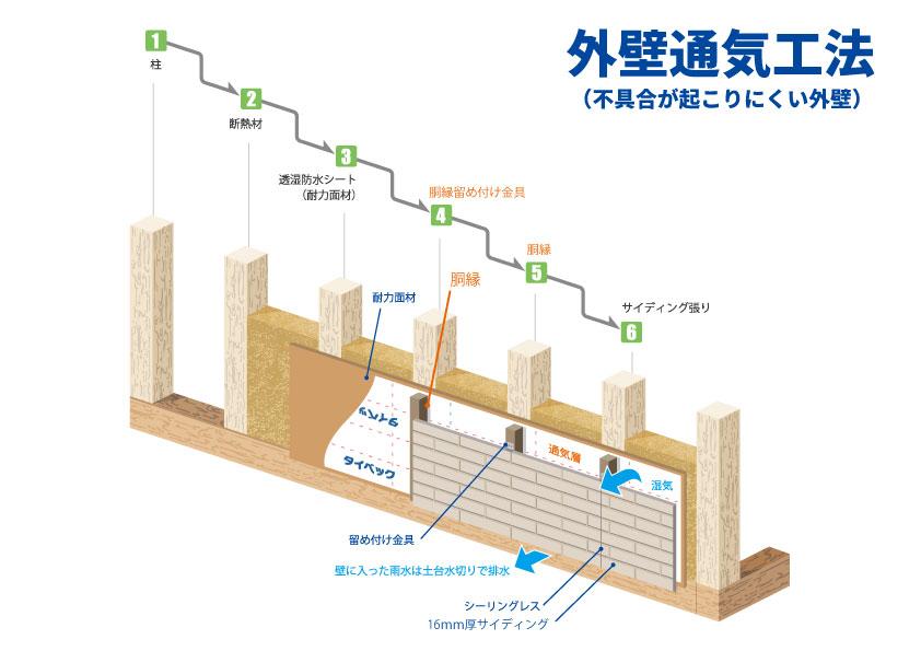 外壁通気工法(不具合が起こりにくい外壁)