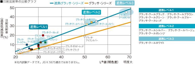 日射反射率の比較グラフ(出典:ケイミュー ウェブサイト)