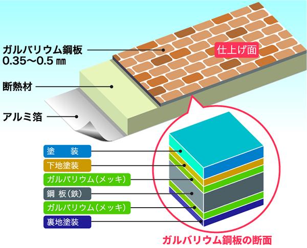ガルバリウム鋼板とはメッキされた鉄のこと