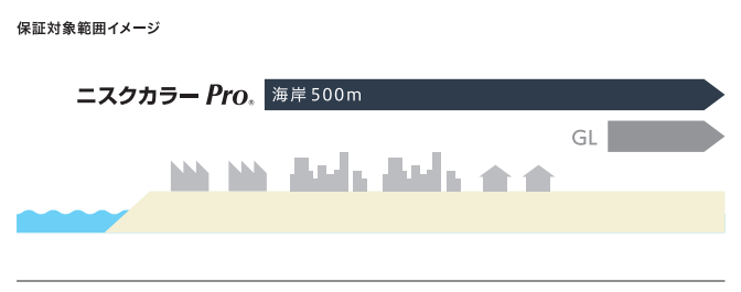 画像参照:エスジーエル ニスクカラーPro 保証について 日鉄鋼板株式会社