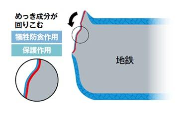 画像参照:エスジーエル® めっき鋼板 日鉄鋼板株式会社