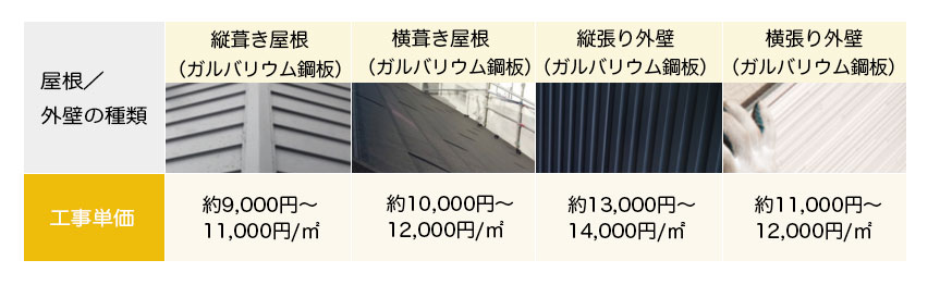 ガルバリウム鋼板を用いたカバー工法リフォームの屋根/外壁工事費用
