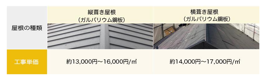 ガルバリウム鋼板を用いた葺き替えリフォームの屋根工事費用