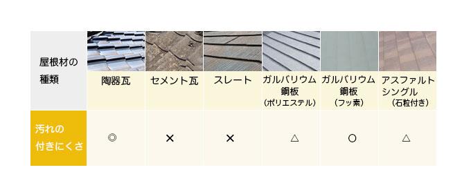屋根材の汚れの付きにくさ