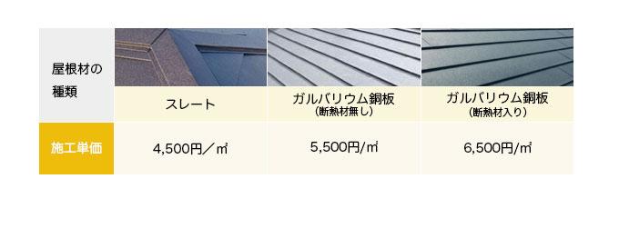 屋根材の施工単価
