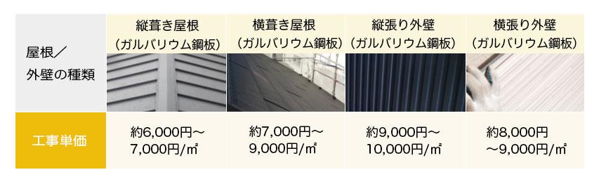 ガルバリウム鋼板を用いた新築(注文住宅)の屋根/外壁工事費用