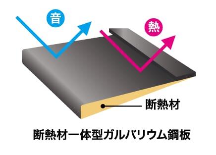断熱材一体型の金属屋根材
