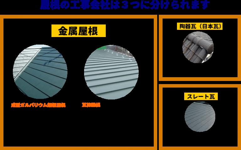 屋根の工事会社は3つに分けられる