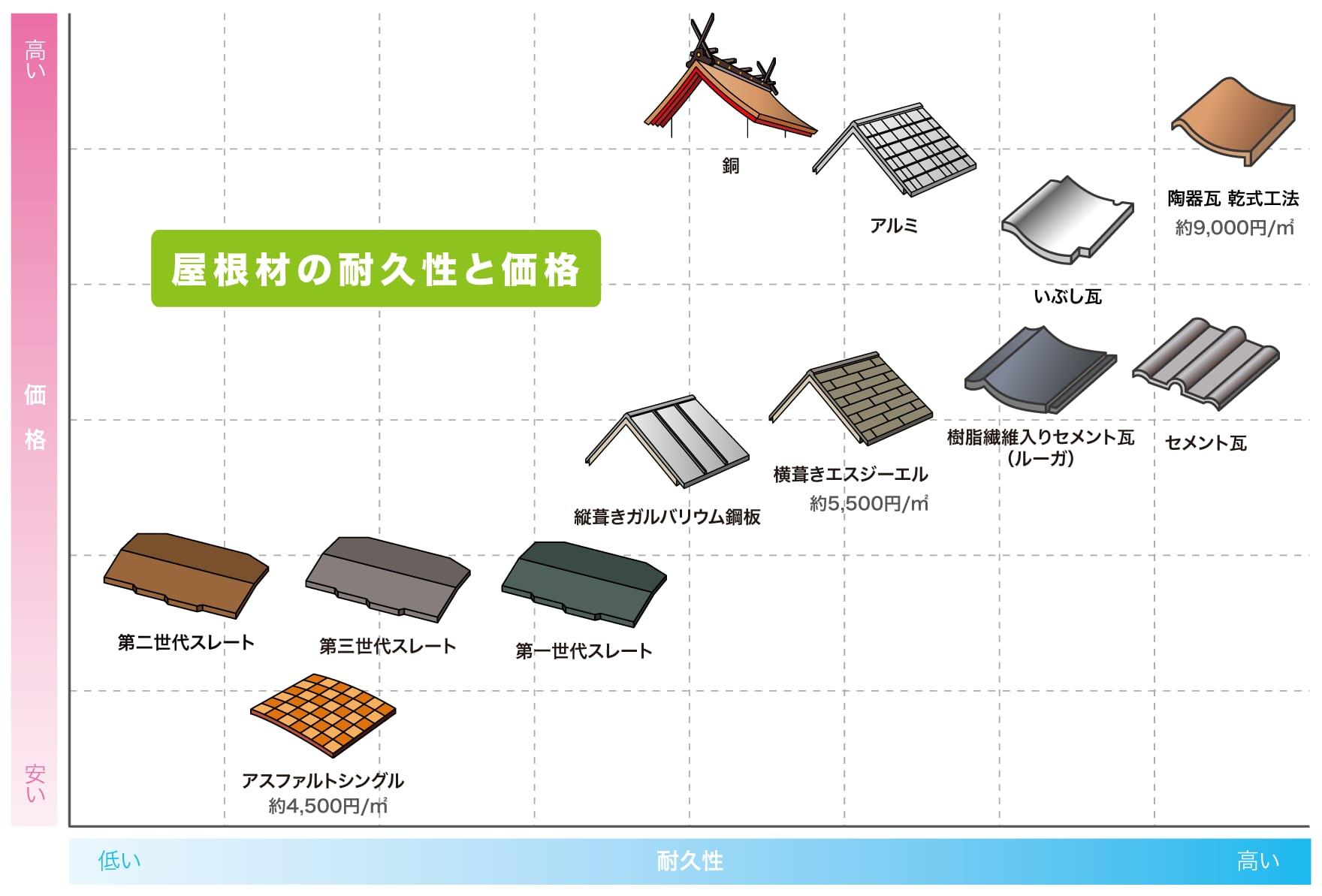 屋根材の耐久性と価格