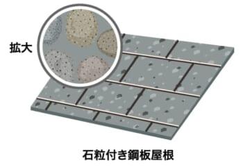 石粒付き鋼板屋根の表面