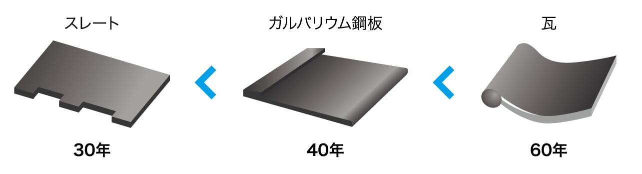 屋根材の耐用年数