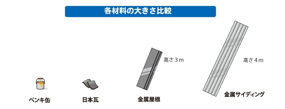 金属屋根、金属サイディングは3〜4mもある