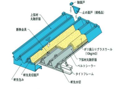 折板屋根の重ね葺きカバー工法