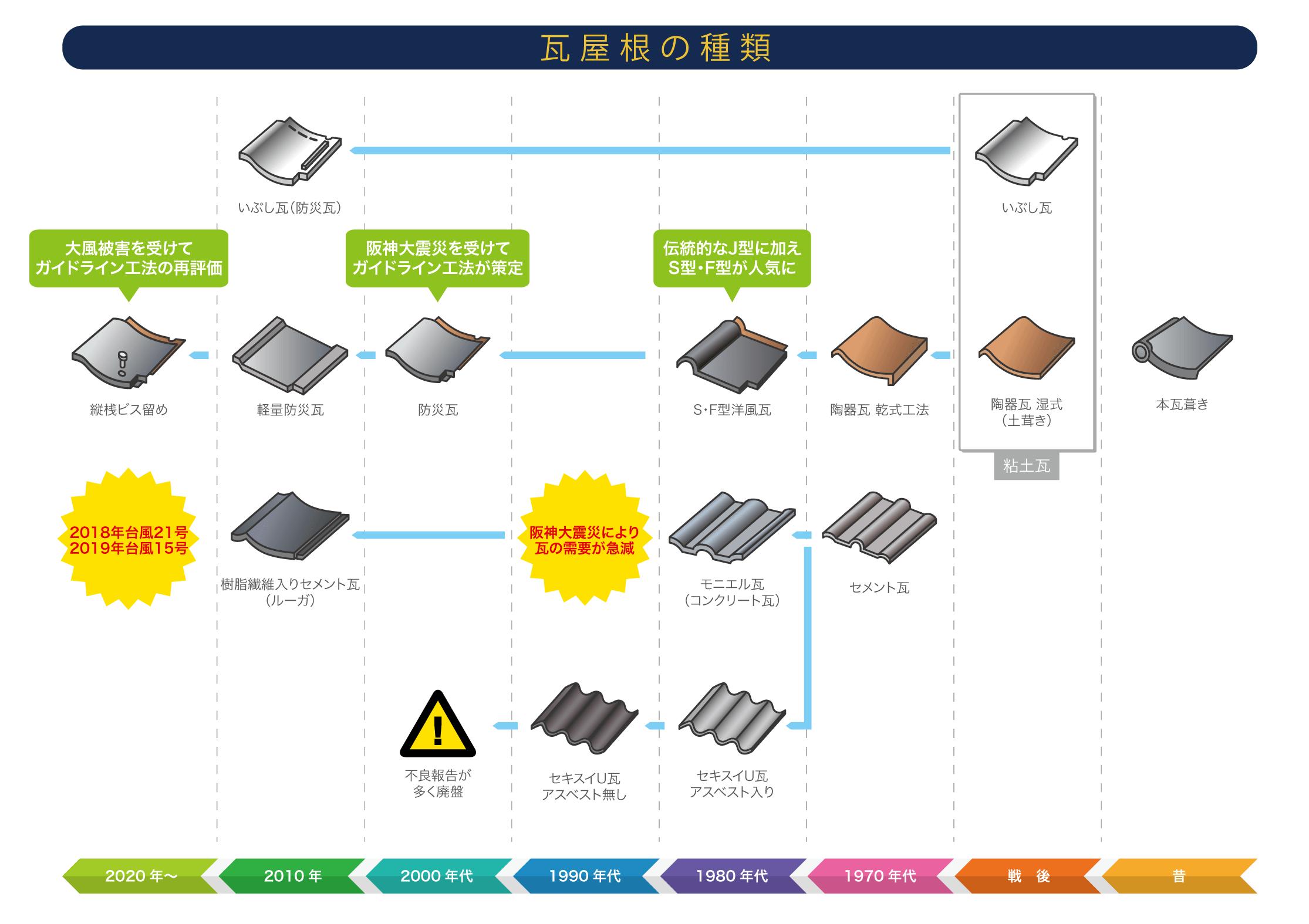 時代ごとの瓦屋根の種類