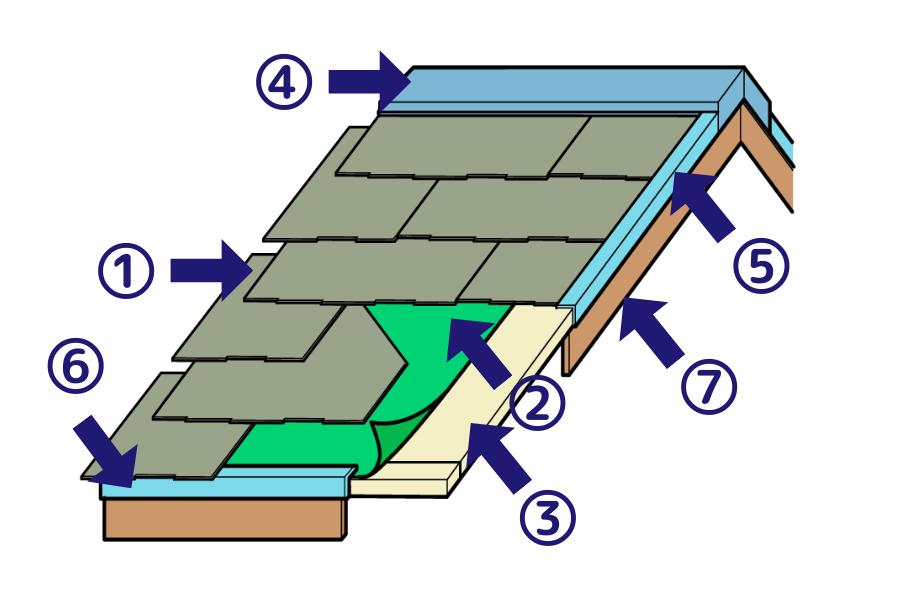コロニアルの構造